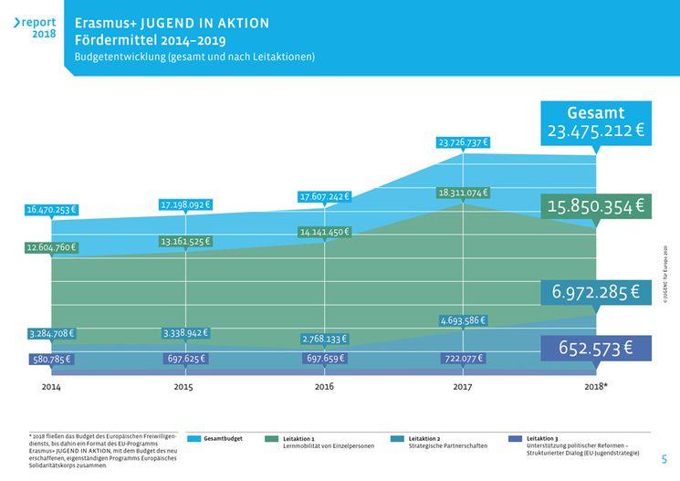 Erasmus+ JUGEND IN AKTION - Fördermittel 2014-2018