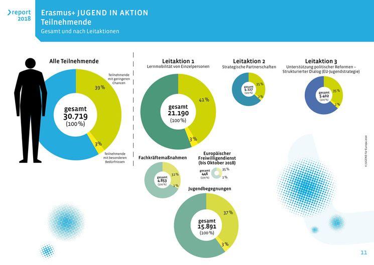 Erasmus+ JUGEND IN AKTION 2018 - Teilnehmende