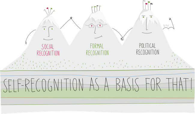 Recognition mountains